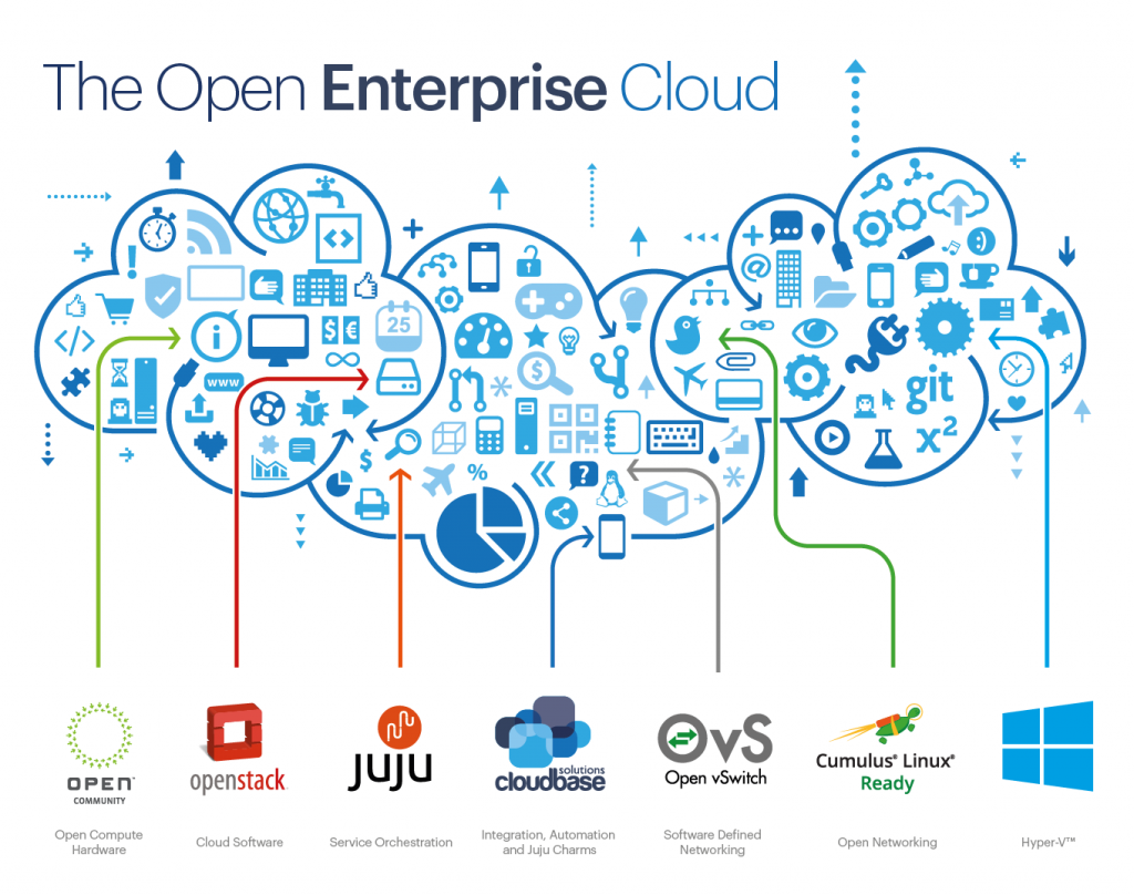 The Open Enterprise Cloud
